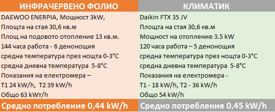 резултати от сравнението инфрачервено подово отопление и климатика